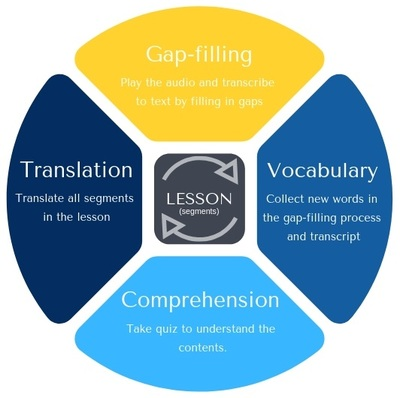 Lesson overview - EnglishLD.com